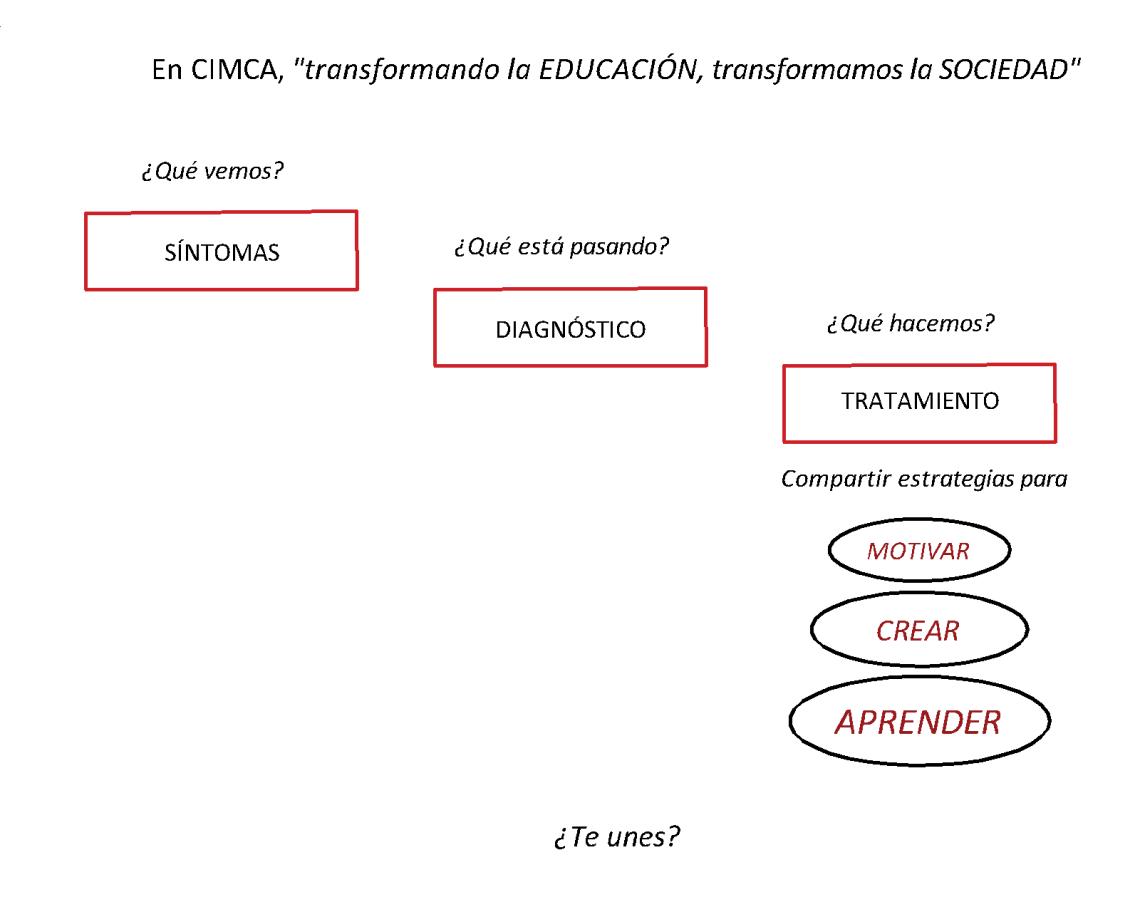 CIMCA.Esencia